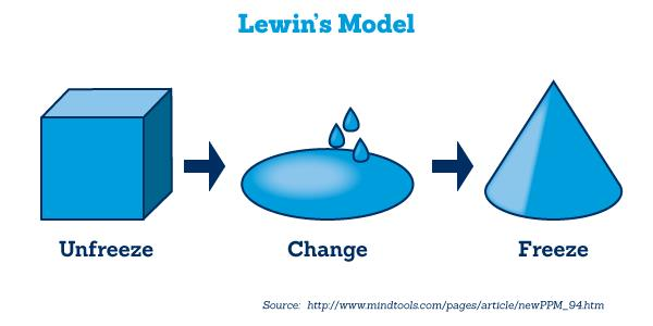 the kurt lewin of change management Kurt lewin's change model: a critical review of the role of leadership and employee involvement in organizational change el modelo de proceso de cambio organizacional de kurt change management offers a constructive framework for managing organizational change throughout different stages of.